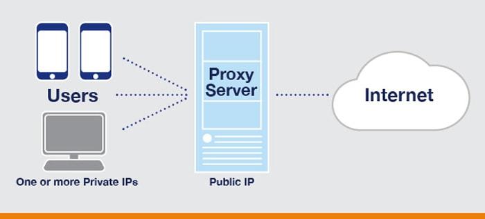 ip cím váltás proxy