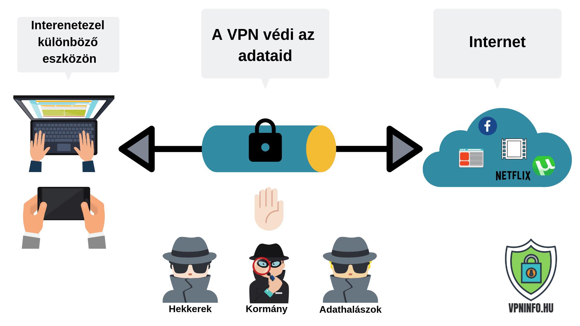 IP Cím Elrejtése vpn