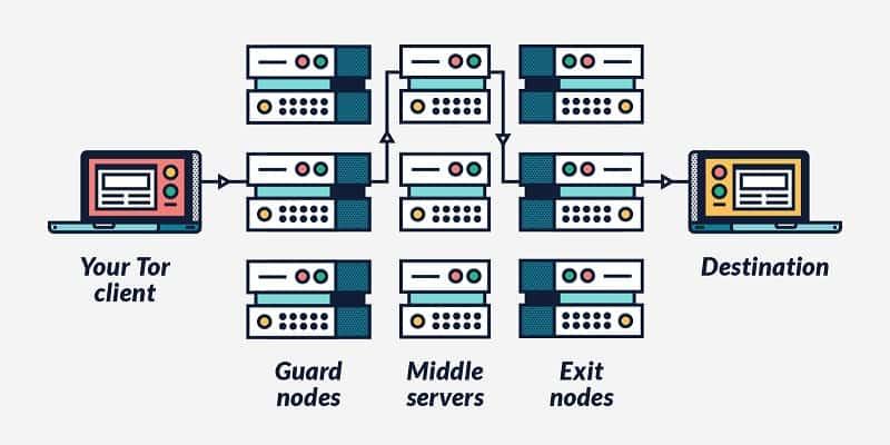 VPN és TOR különbség